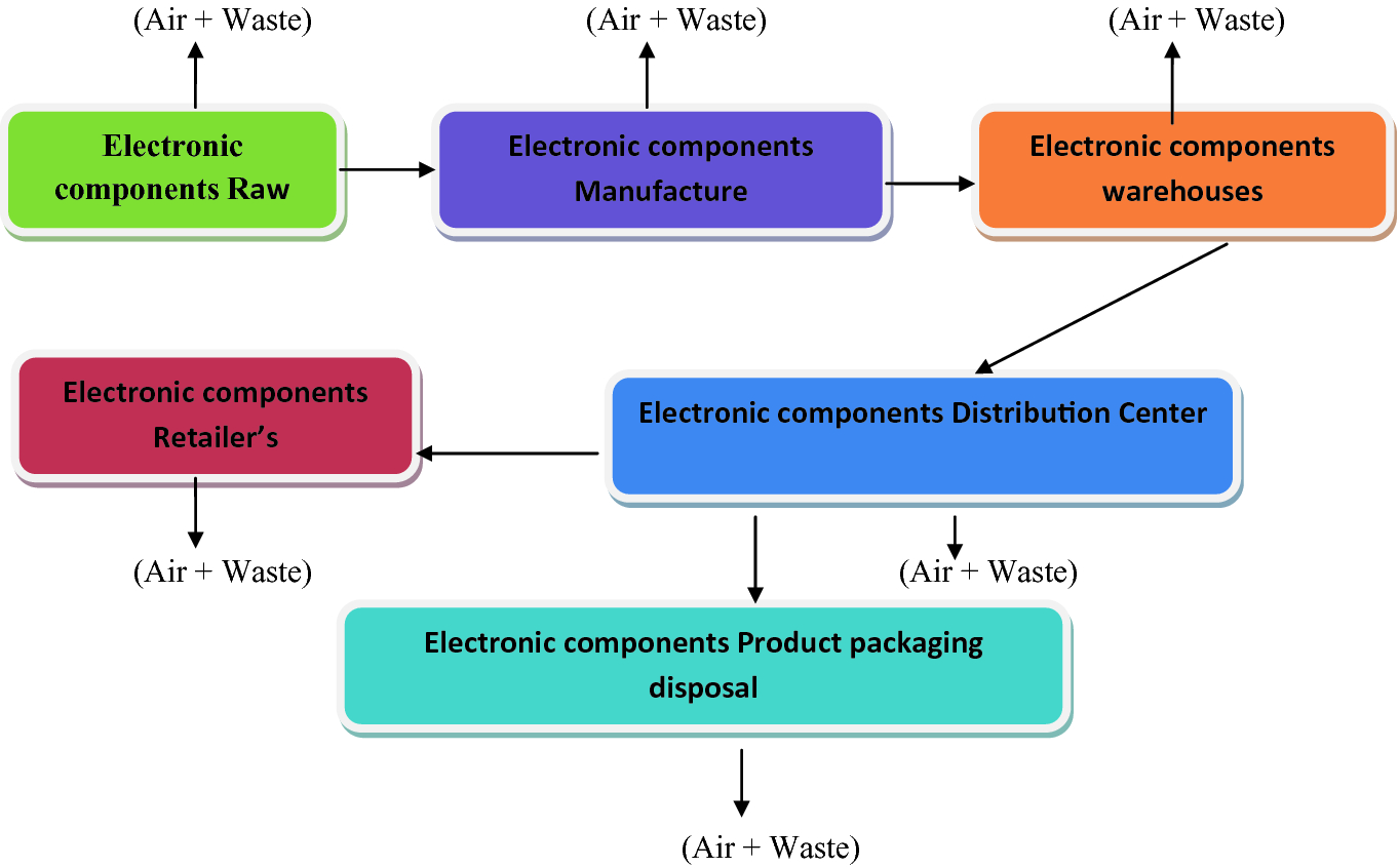 Electronic Components' Supply Chain Management of Electronic