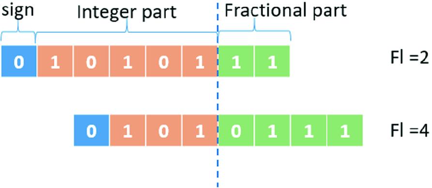 A FPGA-Oriented Quantization Scheme for MobileNet-SSD | SpringerLink