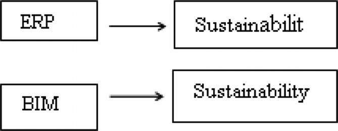 Sustainability via ERP and BIM Integration   SpringerLink