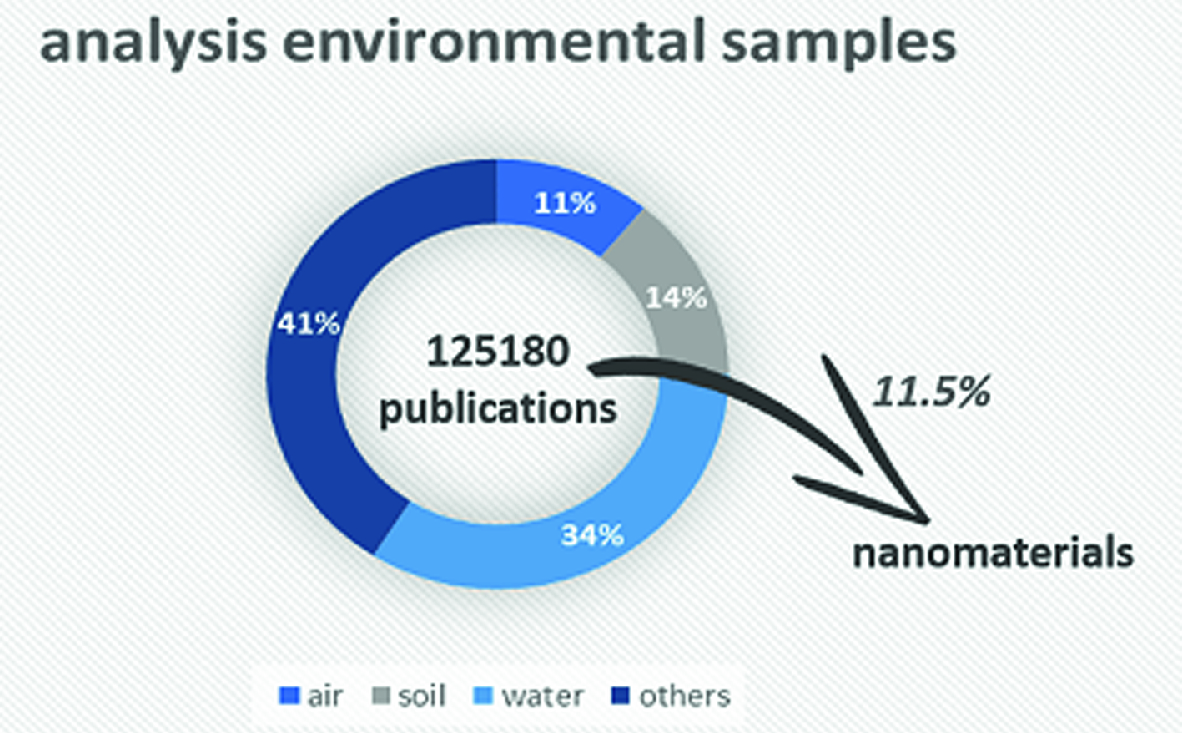 Use of Nanomaterials in the Pretreatment of Water Samples