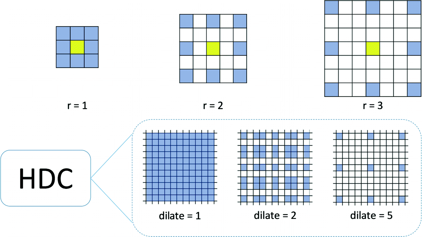 A Multiscale Image Denoising Algorithm Based on Dilated