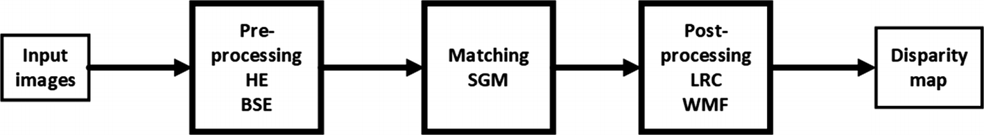 SGM-Based Disparity Estimation Under Radiometric Variations