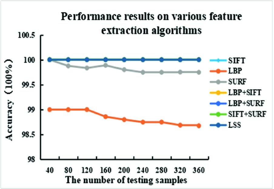 A Method of Penicillin Bottle Defect Inspection Based on BP Neural