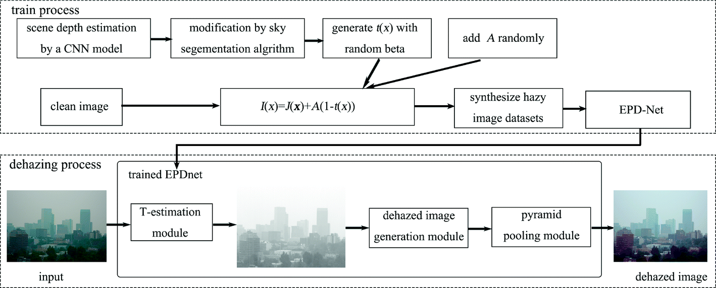 An End-to-End Pyramid Convolutional Neural Network for Dehazing
