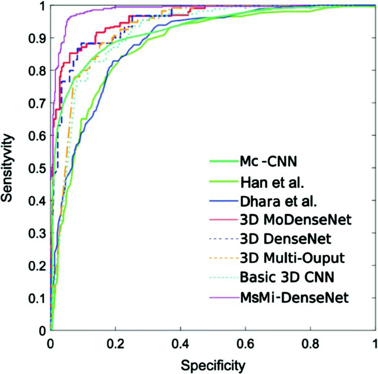 Diagnostic Classification of Pulmonary Nodules Using a Multi