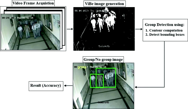 An Efficient Vision-Based Group Detection Framework in