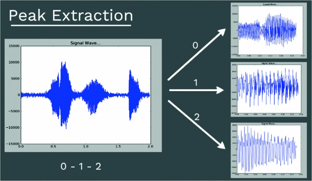A Deep Learning Approach to Speech Recognition of Digits | SpringerLink