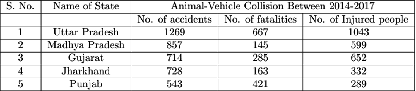 Animal-Vehicle Collision Mitigation Using Deep Learning in Driver