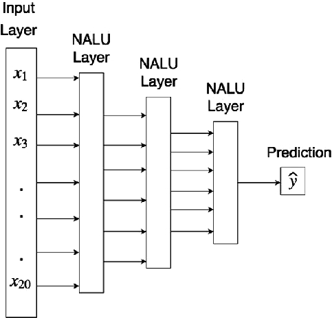 Convolutional Feature Extraction and Neural Arithmetic Logic Units