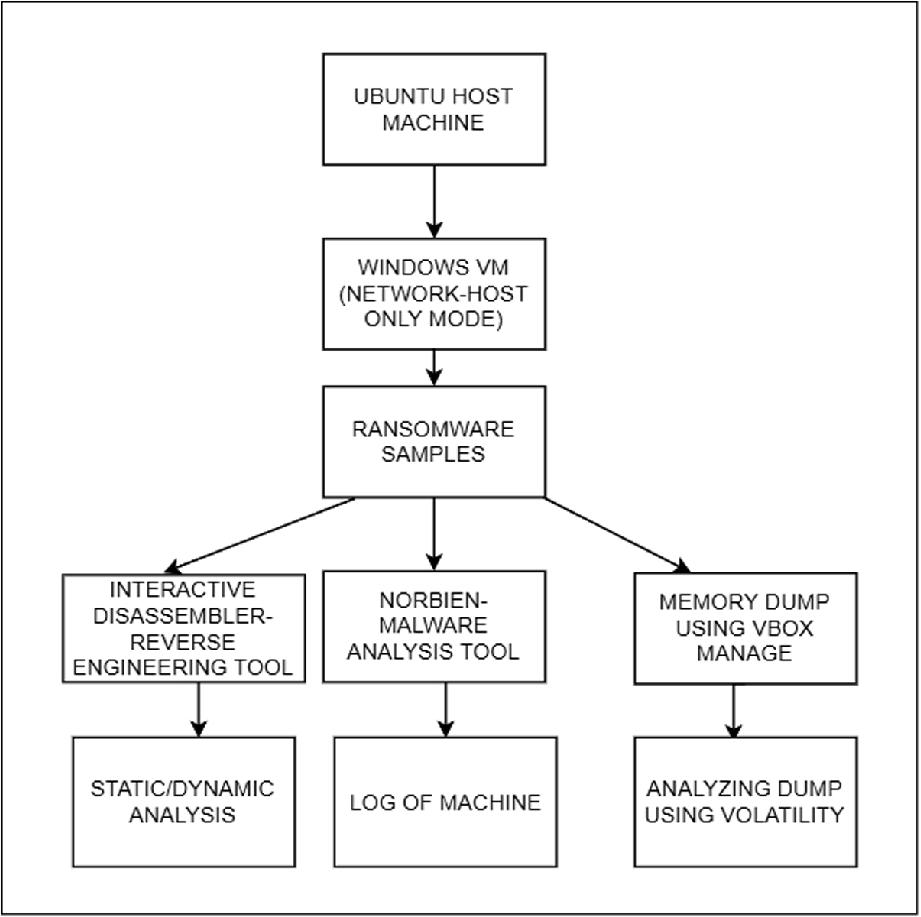 Ransomware Analysis Using Reverse Engineering   SpringerLink
