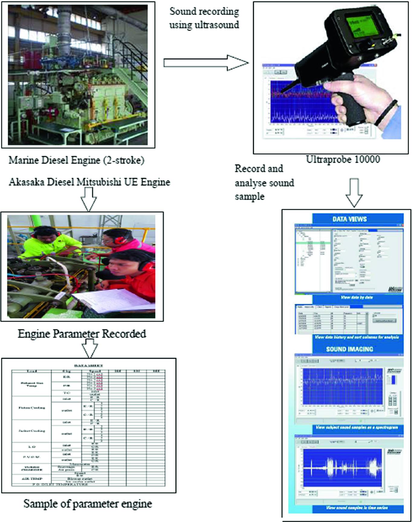 Main Propulsion Marine Diesel Engine Condition Based Maintenance ...