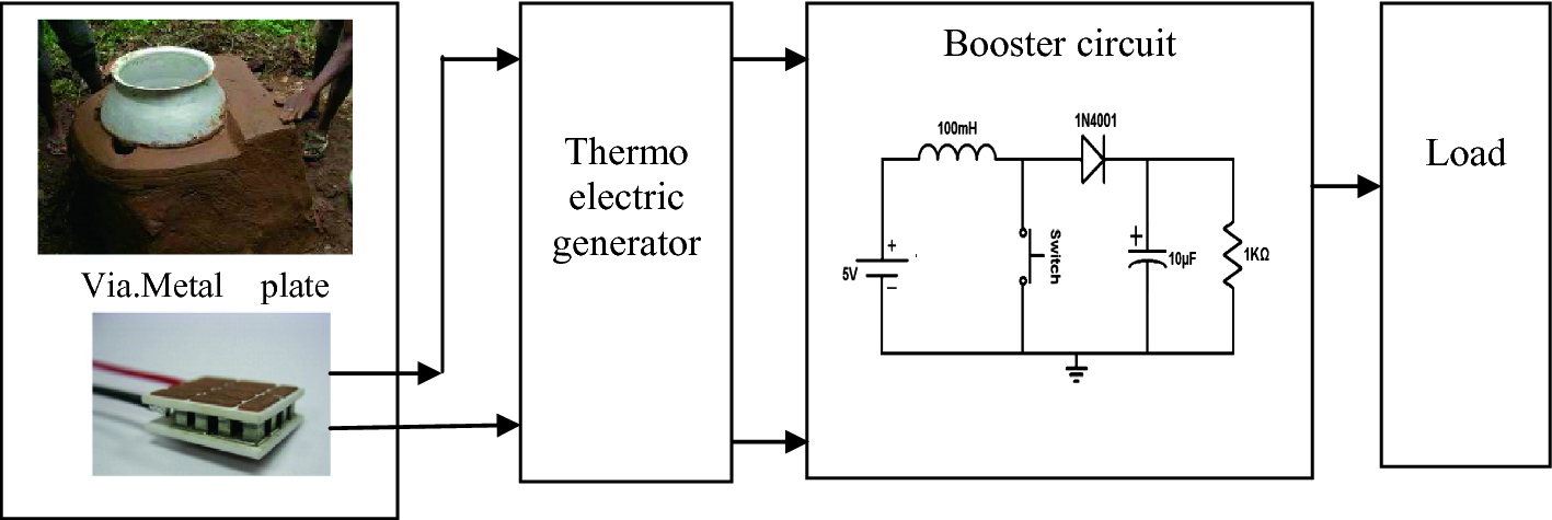 Energy Harvesting System From Household Waste Heat Employing Thermoelectric Generator Springerlink