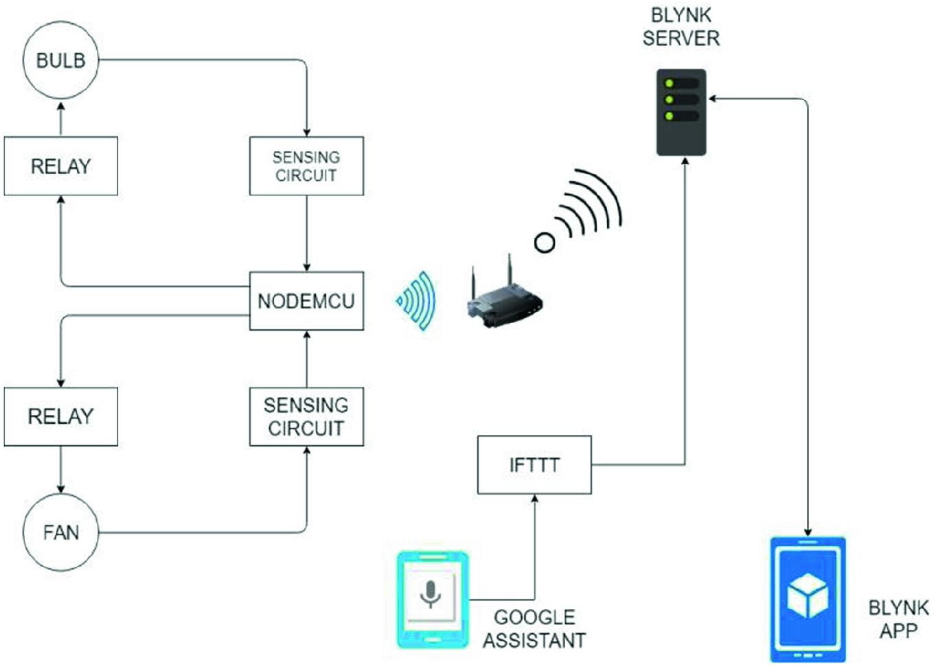 Voice Controlled Home Automation Using Blynk Ifttt With Live Feedback Springerlink