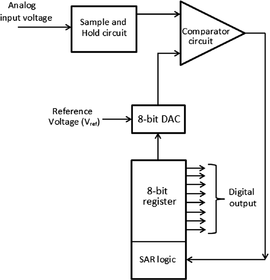 An 8-Bit Charge Redistribution SAR ADC | SpringerLink on potentiometer diagram, computer input connection diagram, adc wiring-diagram, adc block diagram, how cable works diagram, usb clock data diagram, adc how it works, simple parallel high voltage wiring diagram, hardware basics diagram, adc circuit design, basic computer internal diagram,
