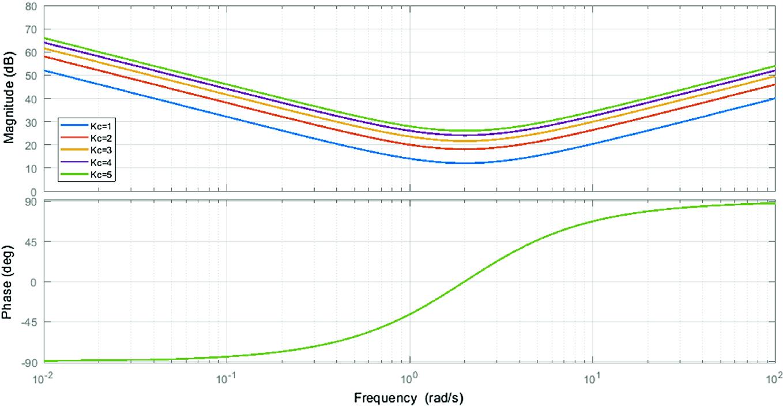 foto de Parameter Optimization of a Modified PID Controller Using ...