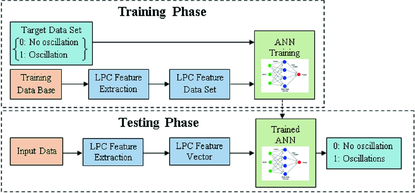 Machine Learning Application for Oscillation Detection in Control Loops |  SpringerLink