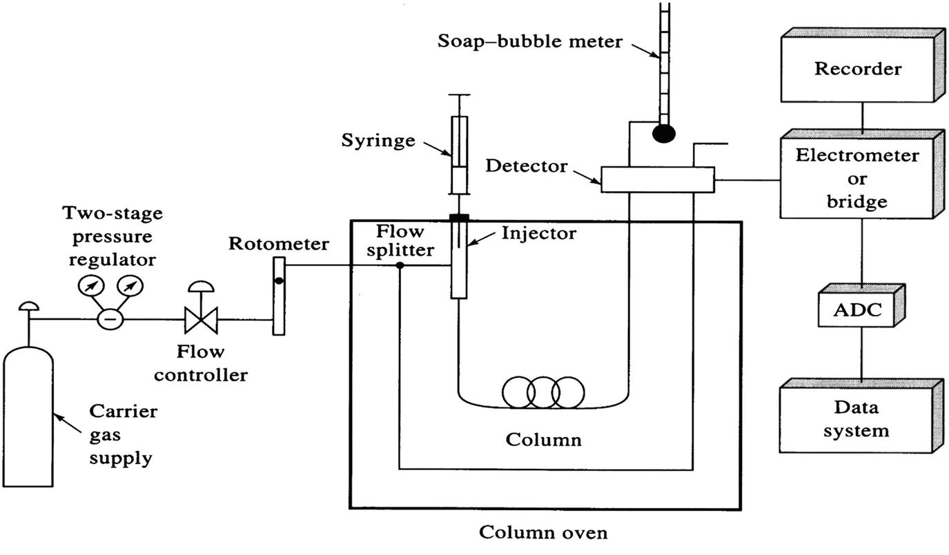 Gas Chromatography | SpringerLinkSpringerLink