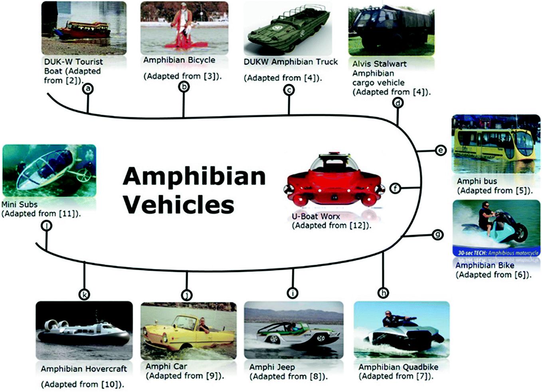 A Strategy For Ergonomic Design Of Amphibian Vehicle Springerlink