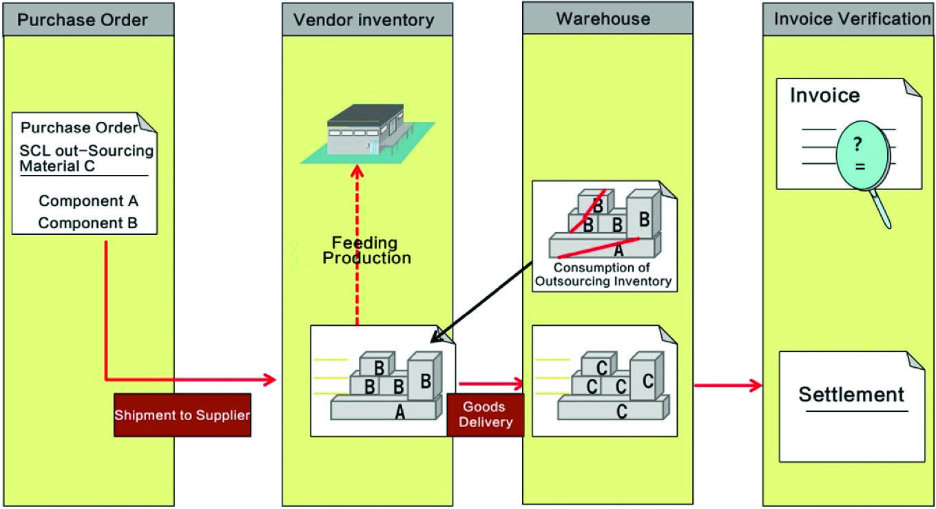 System Implementation Of A Processing Subcontracting Business In Sap Erp Non Standard Subcontracting Scenarios Springerlink