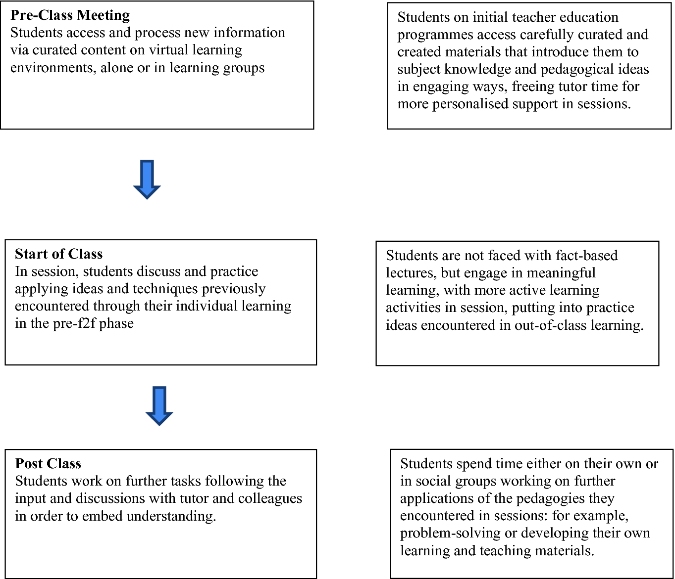 Flipping The Classroom In Teacher Education Springerlink