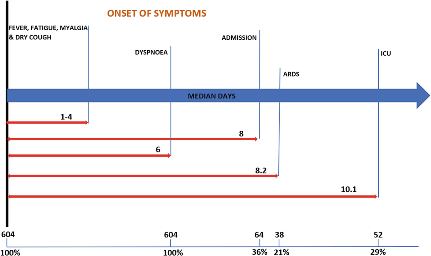 Clinical Characteristics And Differential Clinical Diagnosis Of Novel Coronavirus Disease 2019 Covid 19 Springerlink