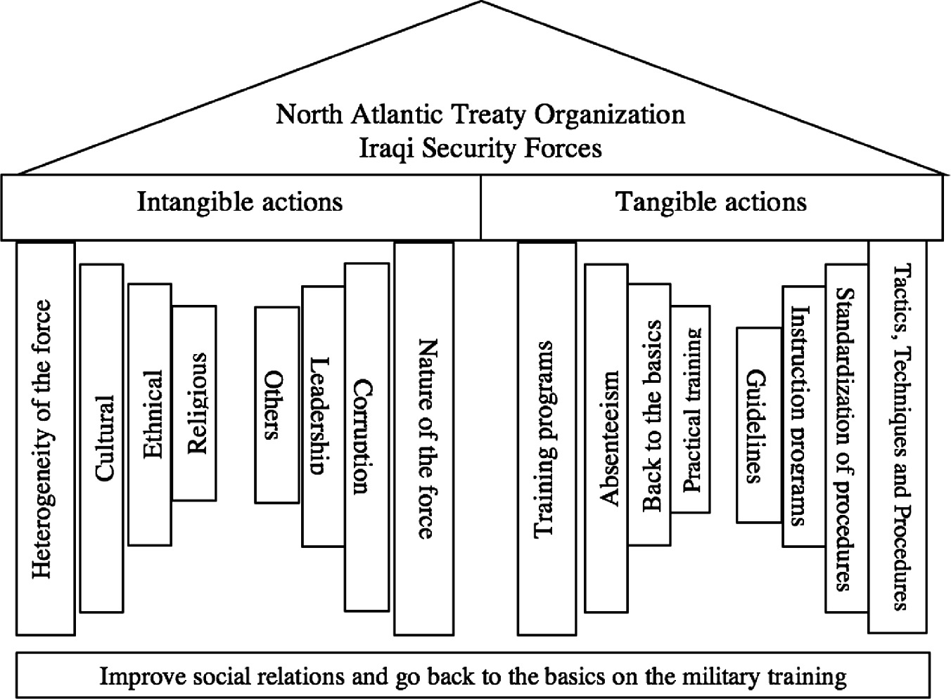 Military Training Mission in Iraq: An Exploratory Case Study ...