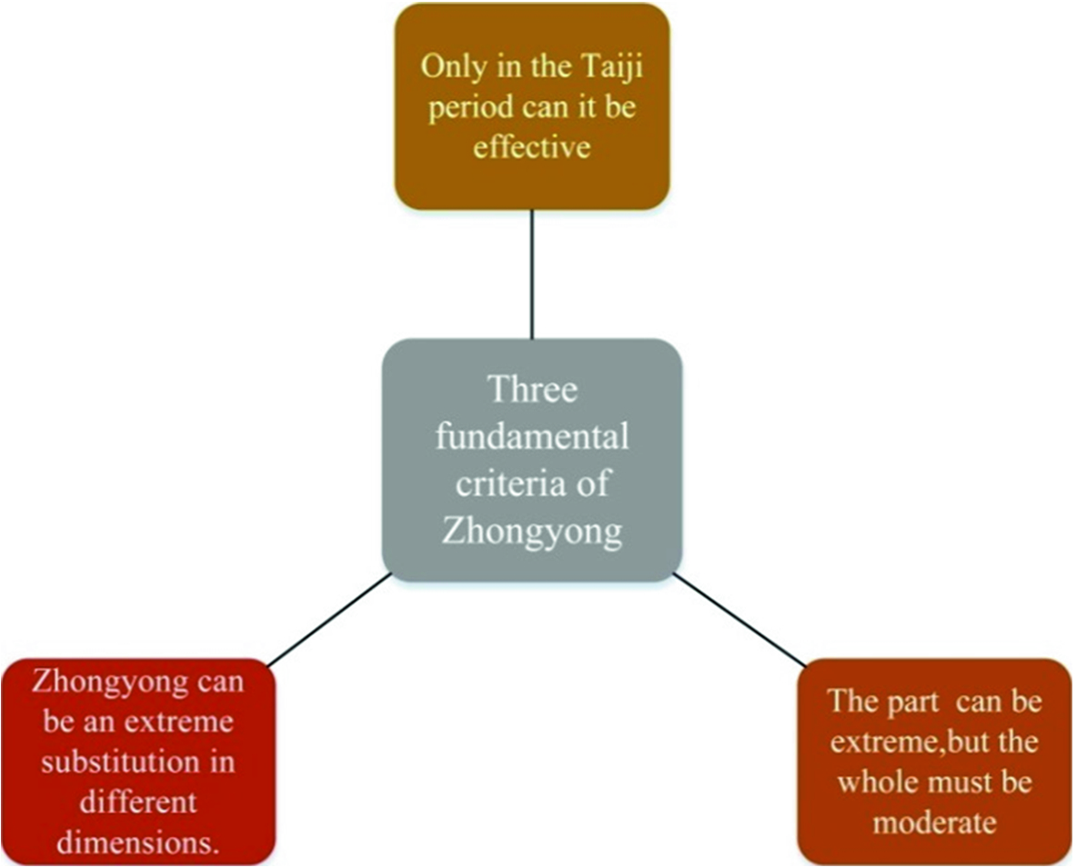 Taiji Logic Used to Deal with Management Contradictions | SpringerLink
