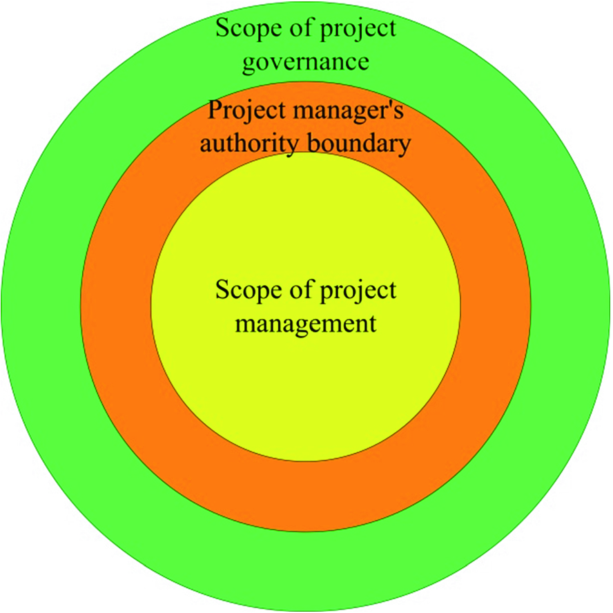 Project Value Is Always Associated with Contradictions | SpringerLink