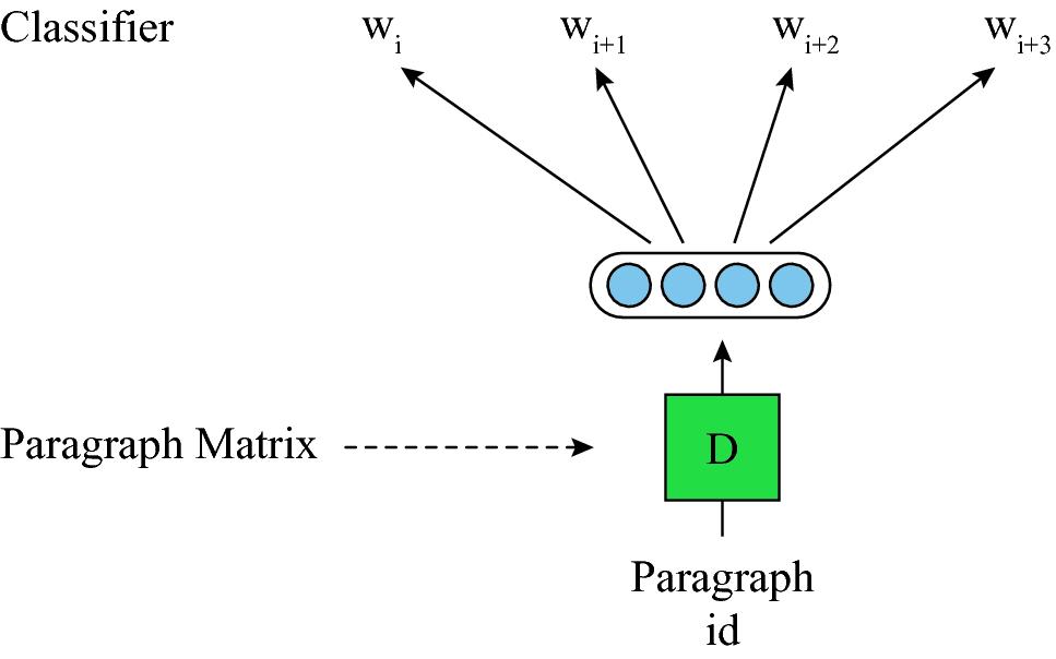 Document Representation   SpringerLink