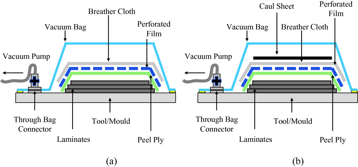A Comparison Of Single Vacuum Bag And