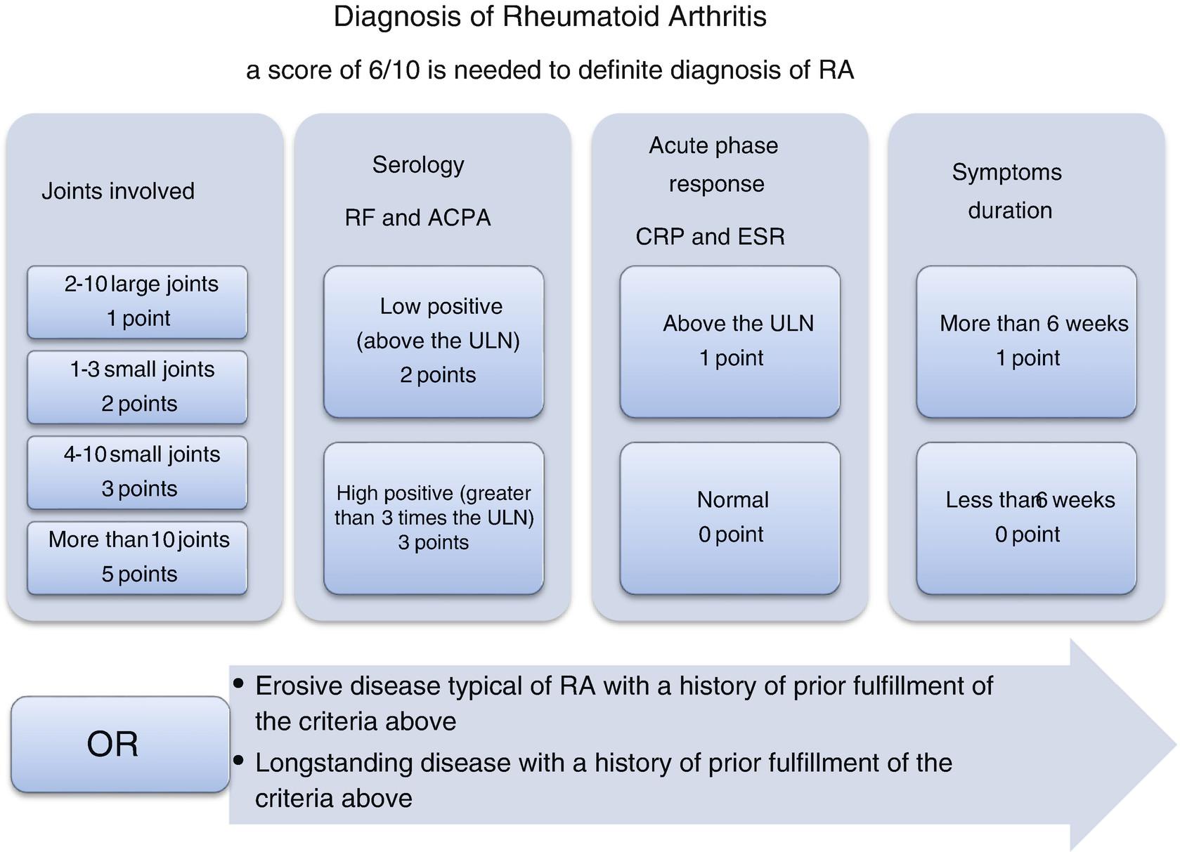rheumatoid arthritis criteria 2021