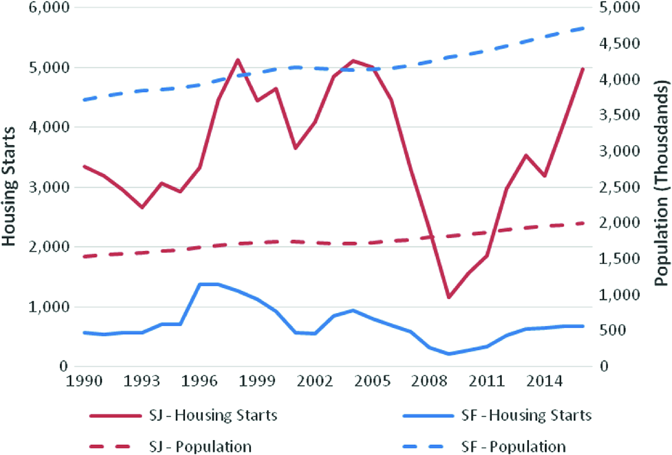 City Story House Prices And Competitiveness Springerlink