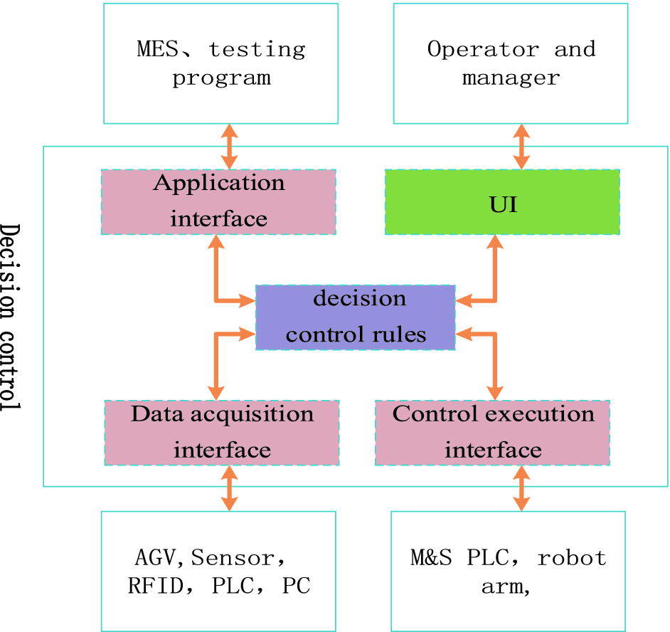 Development of Relay Protection Device Production on Line