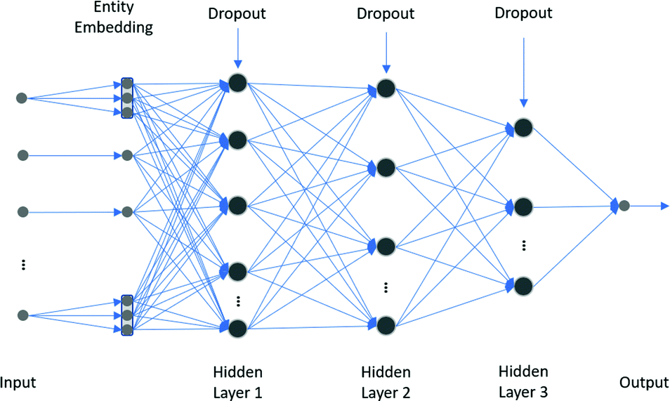 Analysis of Deep Neural Networks for Automobile Insurance