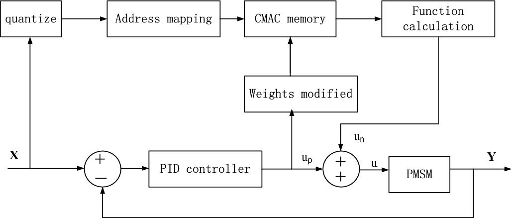 Application of CMAC in Sensorless Control of PMSM | SpringerLink