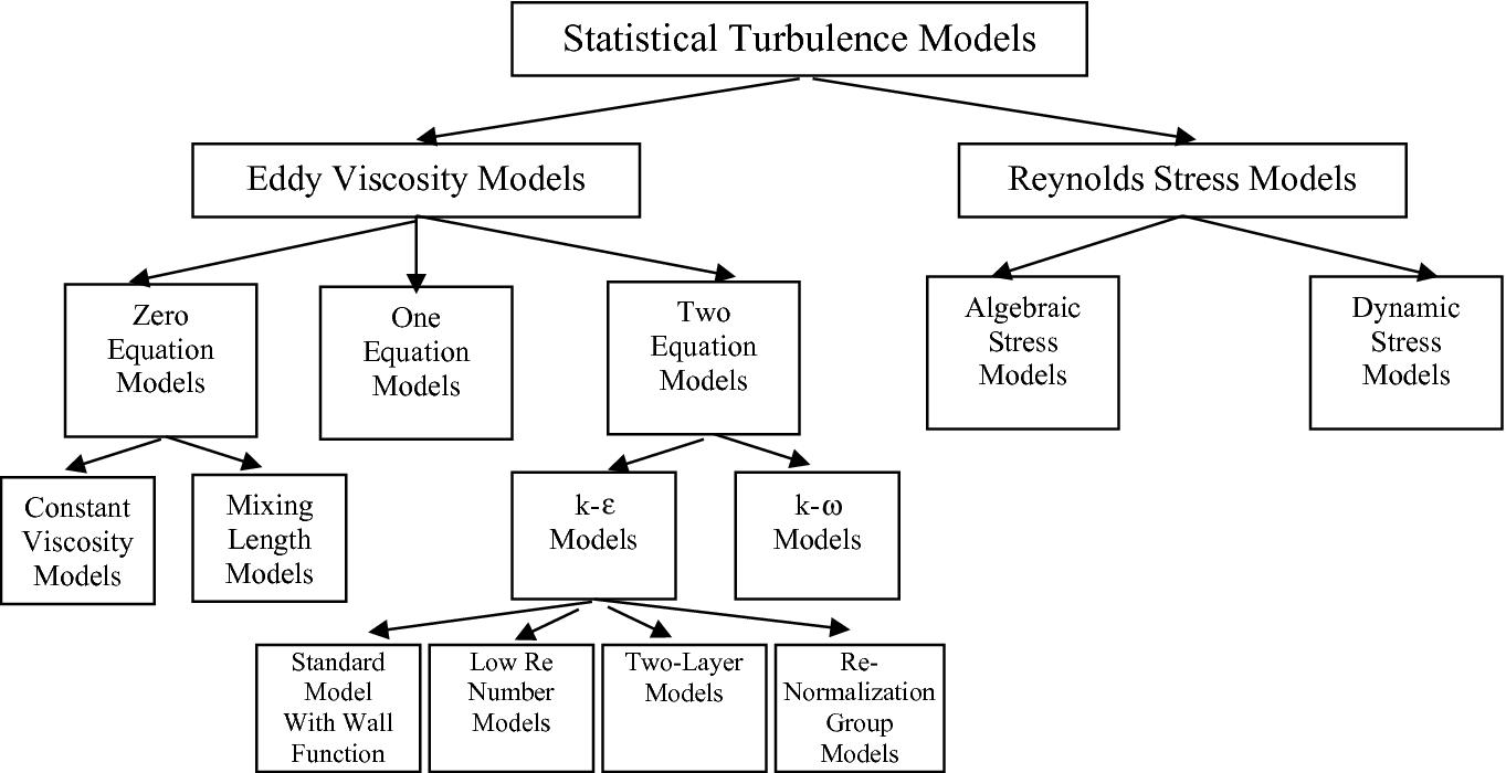 Select Turbulence Modeling Method   SpringerLink