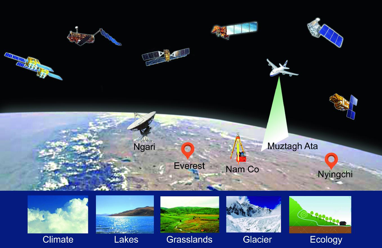 Digital Earth for Climate Change Research | SpringerLink