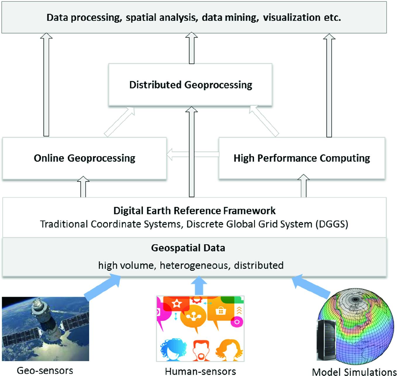 Geospatial Information Processing Technologies Springerlink