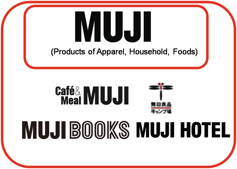 MUJI: Brand Concept Creates Process Innovation | SpringerLink