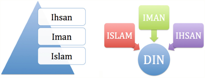 Unveiling Ihsan: From Cosmic View to Worldview | SpringerLink
