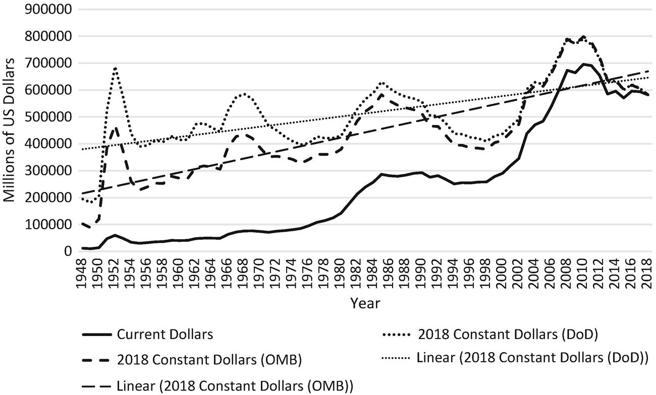 The Shrinking American Military | SpringerLink