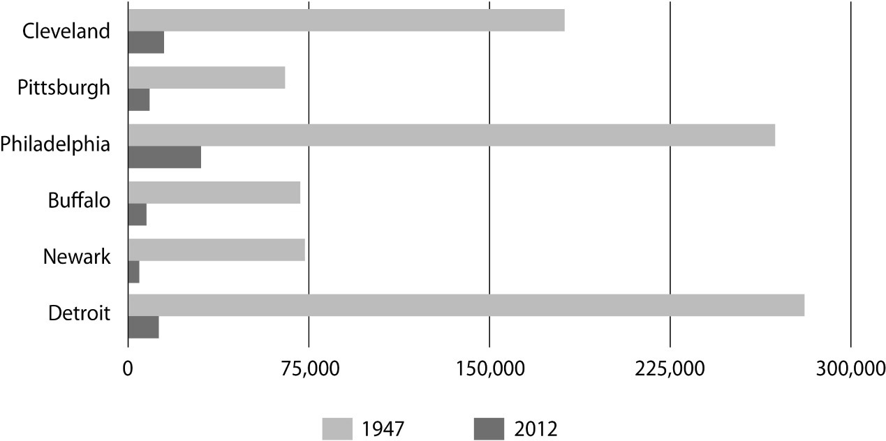 The Rise and Fall of the American Industrial City | SpringerLink