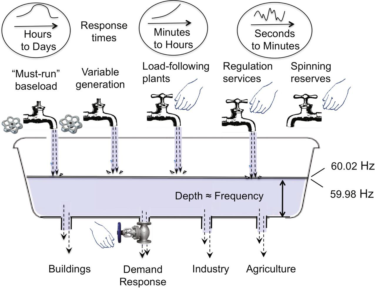 Distributed Energy Resources | SpringerLink