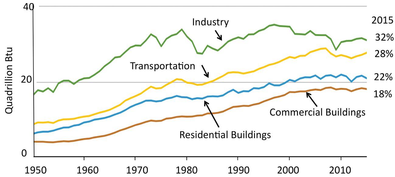 Energy Efficiency for Buildings | SpringerLink