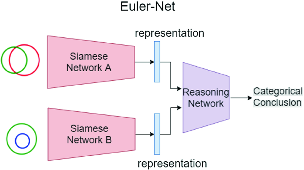30 Which Statement Can You Conclude From The Euler Diagram