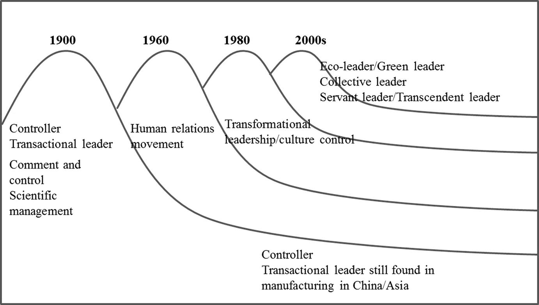 Dissertation timeline of leadership theory development