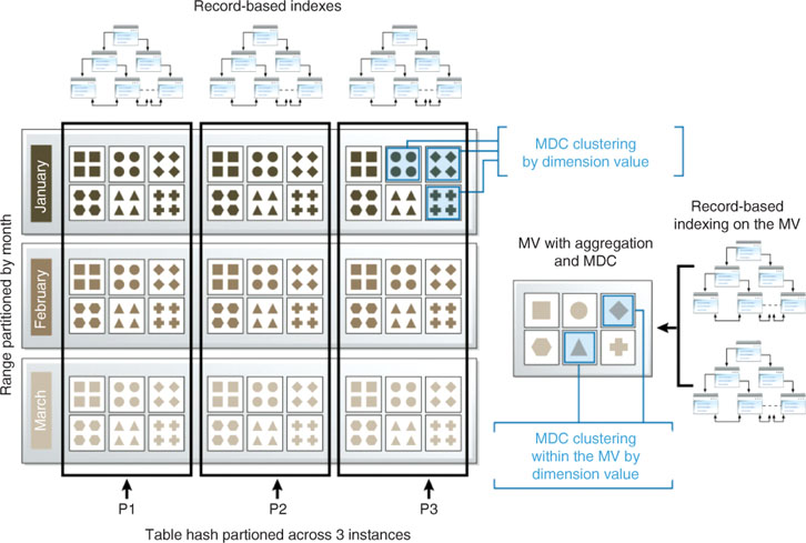 Physical Database Design For Relational Databases SpringerLink