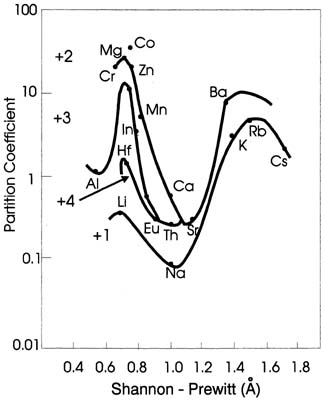 Onuma Diagrams