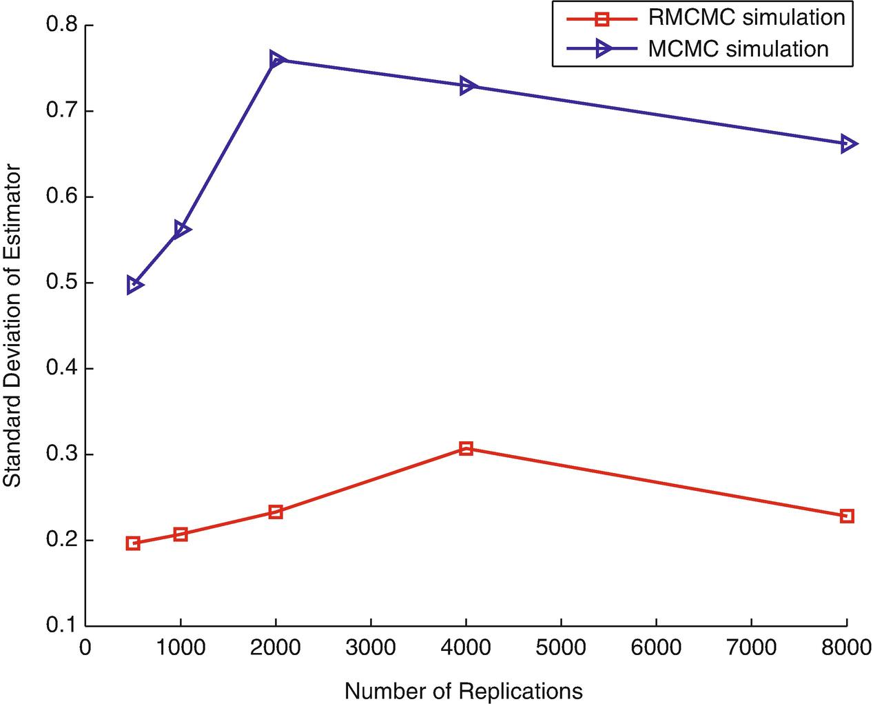 Markov Chain Monte Carlo Model | SpringerLink