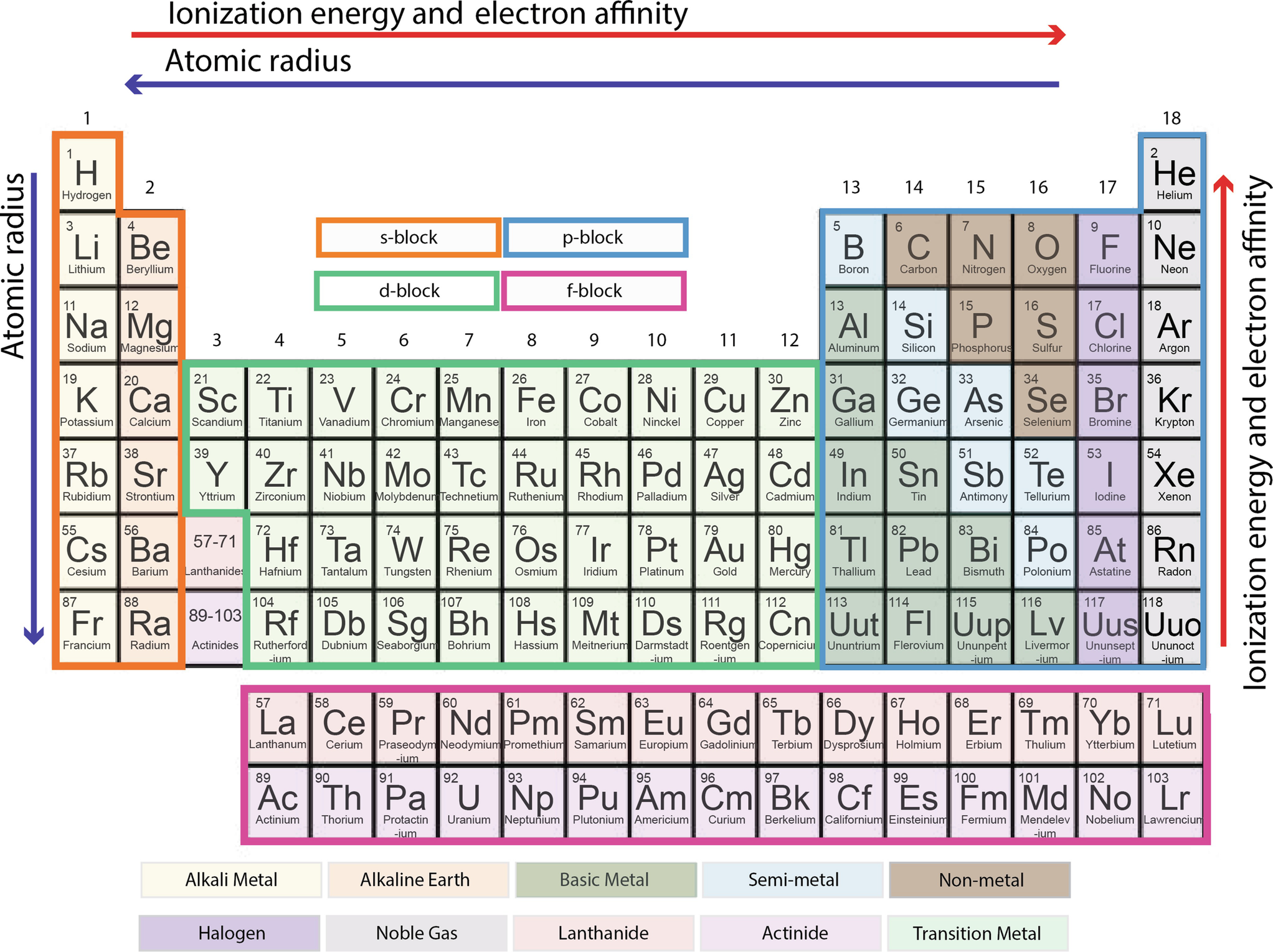 Periodic Table   SpringerLinkSpringerLink